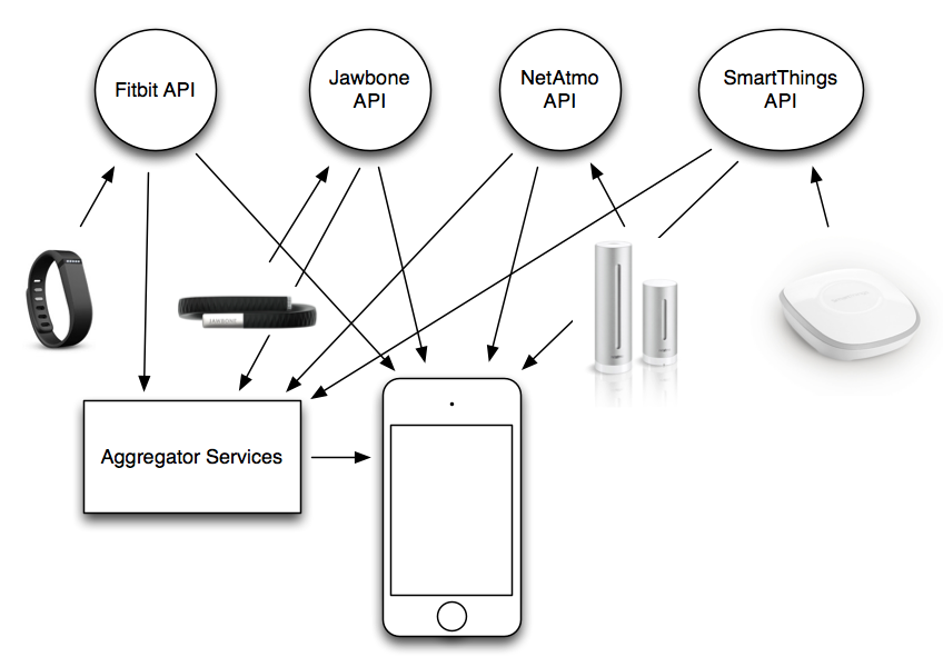 Current QS Device Ecosystem