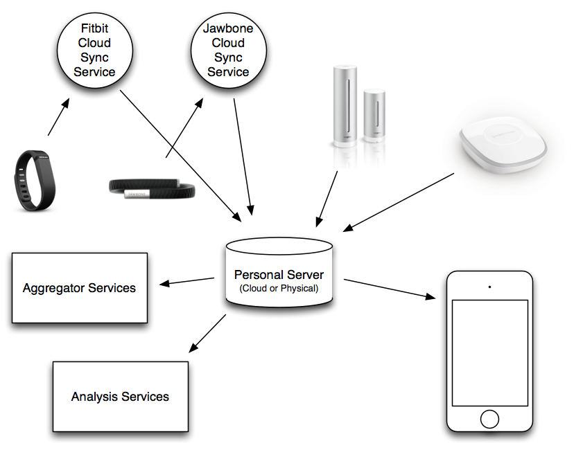 Ideal QS Device Ecosystem