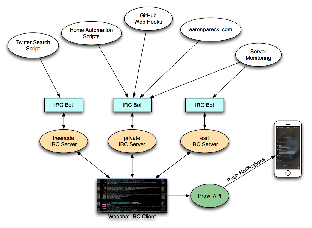 IRC Diagram
