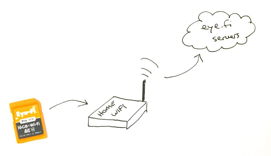 the sad state of wifi sd cards  u2022 aaron parecki