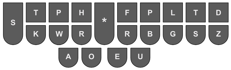 what does a stenographer keyboard look like