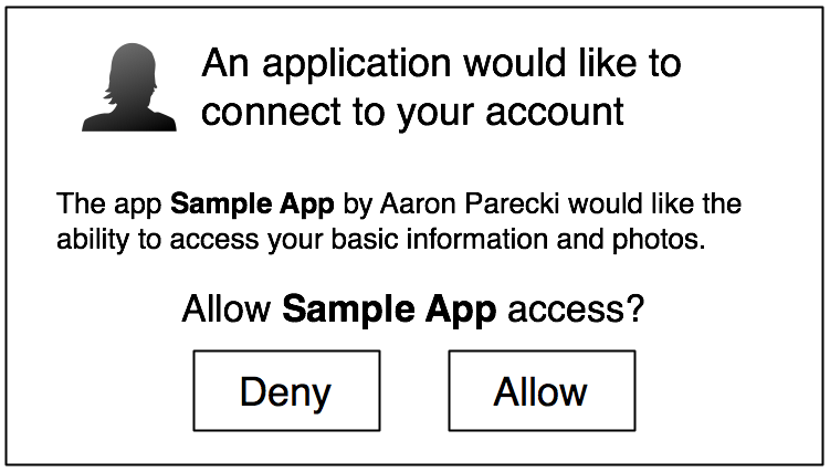 OAuth Authorization Prompt